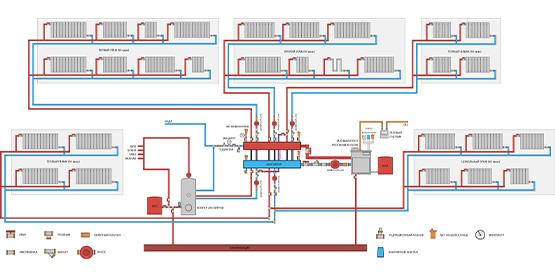 Монтаж/установка отопления в частном доме
