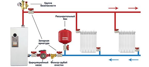Монтаж/установка отопления на даче