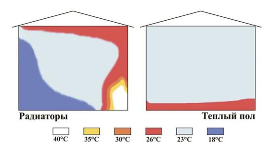 Деревянная система теплого водяного пола